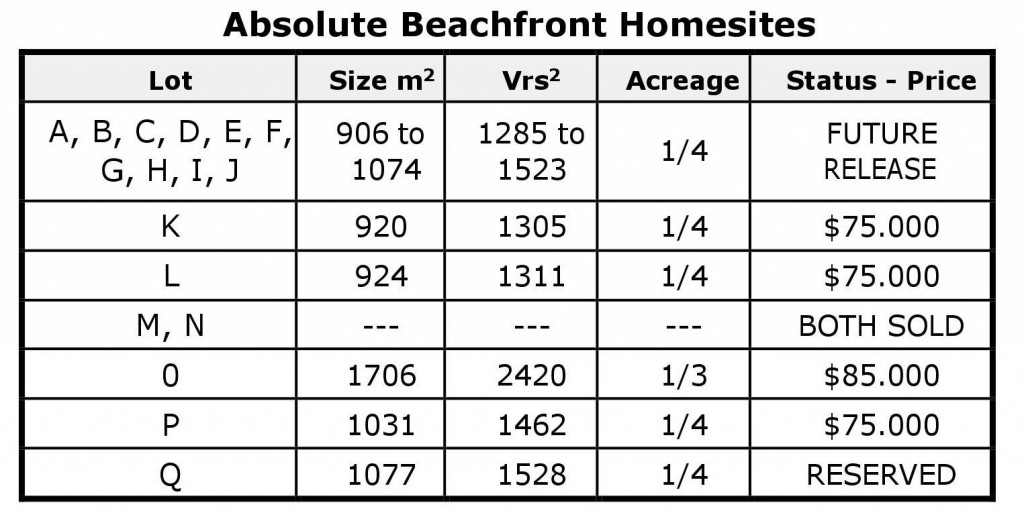 Absolute Beach Front HomeSites